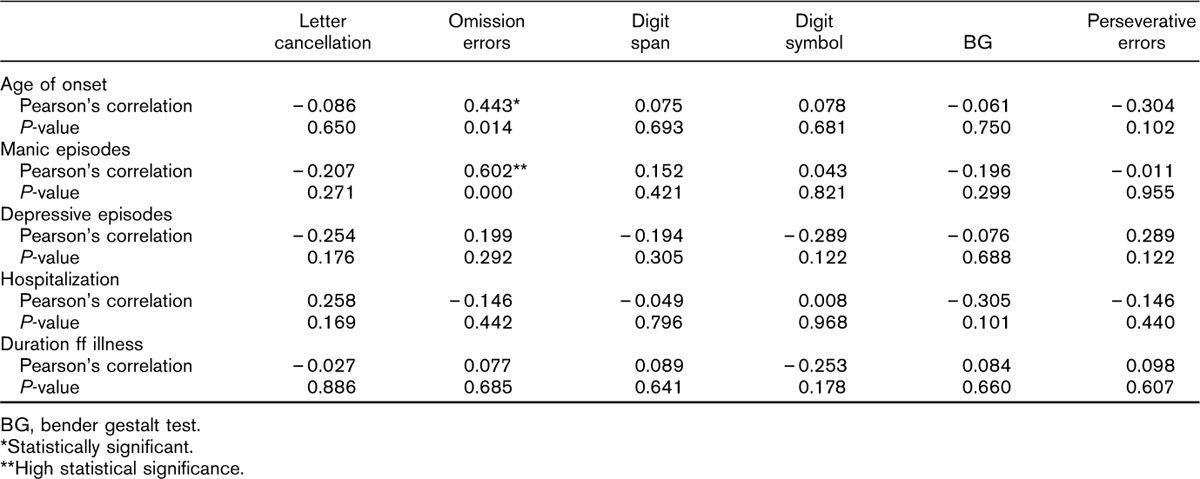 cognitive functions in euthymic adolescents with juvenile bipolar rh new ejpsy eg net Bender-Gestalt Kiss Drawings Bender-Gestalt Test Figures