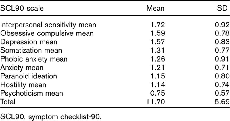 Table 4 Mean Scores Of Patients On The Symptom Checklist 90 Scale