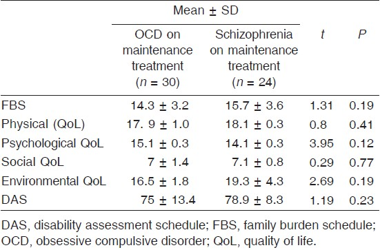 a comparison of articles on schizophrenia Did vs schizophrenia: a comparison an important part in the diagnosis of dissociative identity disorder, is something referred to as the 'multiplicity triad' (ross, ca 1989) as part of this triad it is suggested that dissociators generally score positively in 'symptoms' that are typically associated with schizophrenia.