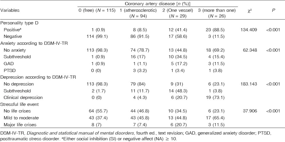 Table 2: Comparison between patients with different stages of coronary artery diseases and those without coronary artery diseases