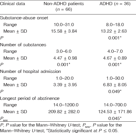 Table 2 Clinical data of substance-use disorder among the studied samples
