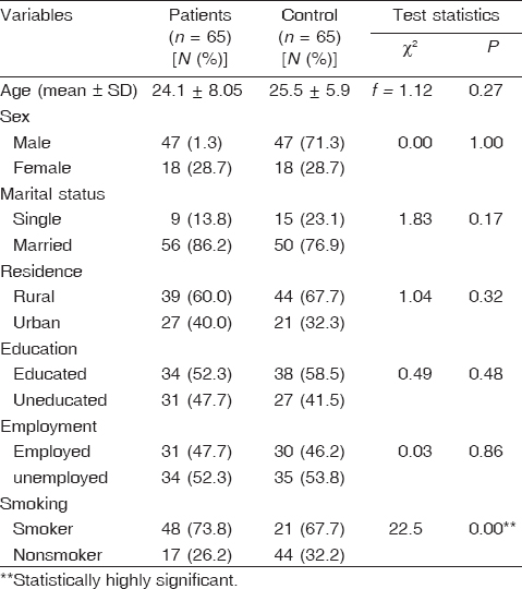 Table 1 Comparison of sociodemographic data between drug-naive psychotic patients and controls