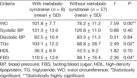 Table 4 Comparison between drug-naive psychotic patients with and those without metabolic syndrome with respect to metabolic syndrome criteria