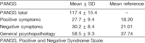 Table 6 Frequency distribution of Positive and Negative Syndrome Scale scores among drug-naive psychotic patients