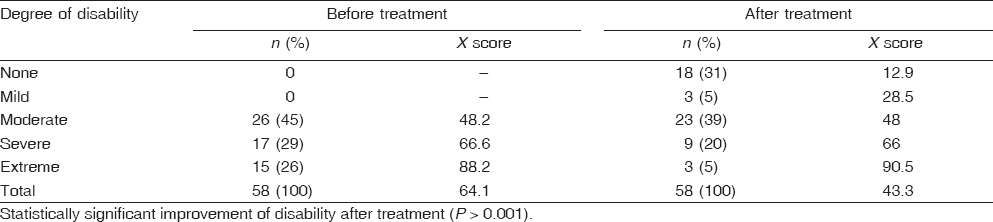 Table 4 Degree of disability among schizophrenic patients based on the WHO/DAS II score before and after treatment