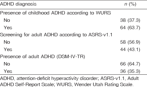 The Impact Of Attention Deficit Hyperactivity Disorder Across The