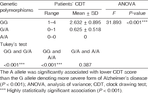 Table 6 Correlation between patients ' clock drawing test score and the tumor necrosis factor-¦Á −308 G/A genetic polymorphism
