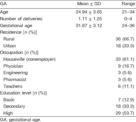 Table 1 Sociodemographic data of the pregnant mothers