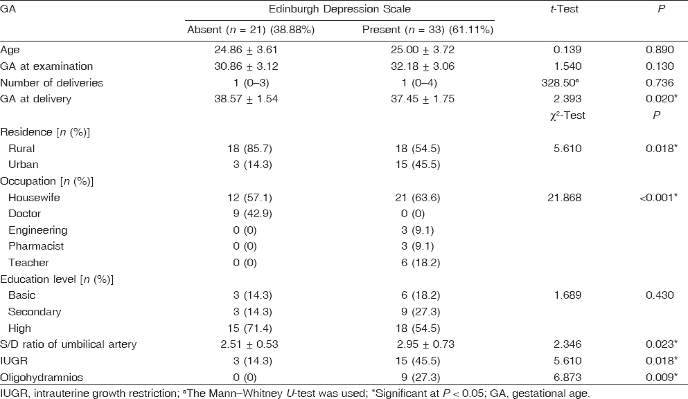Table 2 Results of the Edinburgh Depression Scale in relation to sociodemographic and fetal developmental data