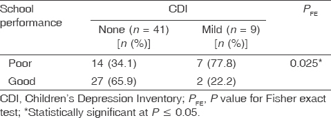 Table 12 Relation between Children's Depression Inventory and school performance