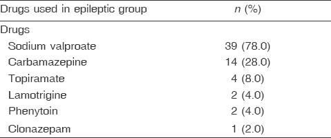 Table 4 Distribution of studied cases according to drugs used in the epileptic group