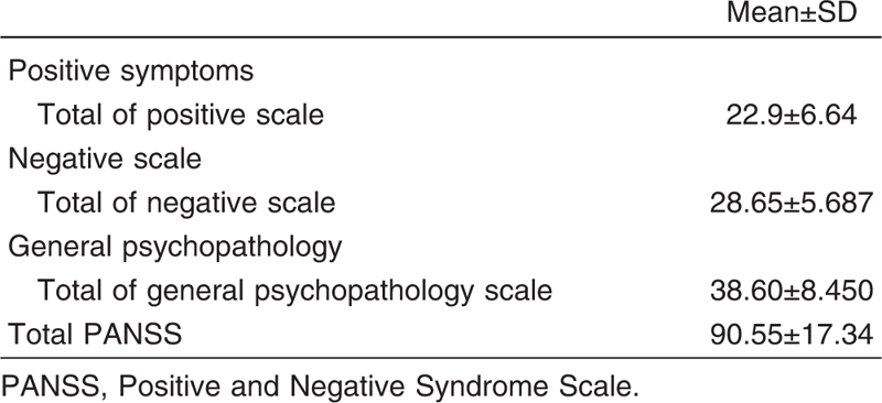 an examination of positive and negative symptoms of schizophrenia Negative symptoms tend to persist longer than positive symptoms and are more difficult to treat improvements in negative symptoms were associated with a variety of improved functional outcomes, including independent living skills, social functioning, and role functioning 6 moreover, such improvements predicted future improvements in global functional outcomes for patients with schizophrenia.