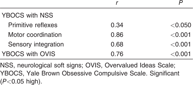 yale brown obsessive compulsive scale test