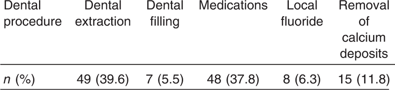 Table 6: Dental procedures for inpatients attending the dental clinic