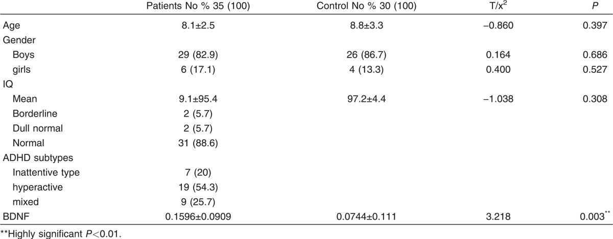 Table 1: Difference between patients & control regarding different clinical parameters, BDNF level