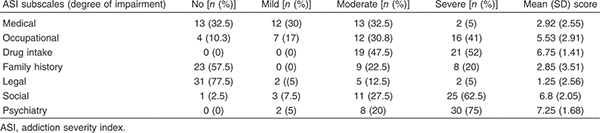 Table 3 Severity of the addiction problem among patients as measured by addiction severity index