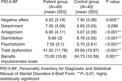 Table 5 Different personality trait domains in the patient and control groups