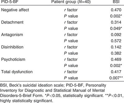 Table 6 Correlation between Beck's suicidal ideation scale and Personality Inventory for Diagnostic and Statistical Manual of Mental Disorders-5-Brief Form in patients with substance use disorder