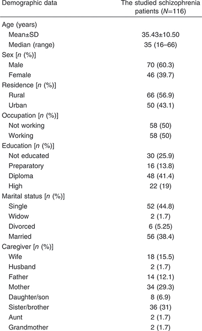 Table 1 Demographic data of the studied schizophrenia patients and caregivers of the studied schizophrenia patients