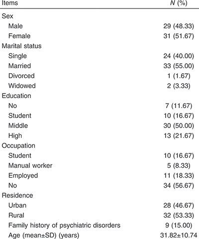 Table 1 Demographic data of studied patients as a whole