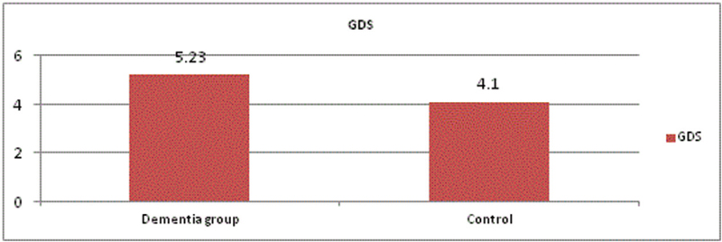 Figure 2 Comparison between the dementia group and the control group in geriatric depression scale (<i>P</i>&#61;1).