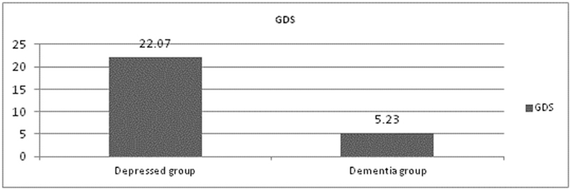 Figure 3 Comparison between the depressed group and the dementia group in geriatric depression scale (<i>P</i>&#60;0.001*).