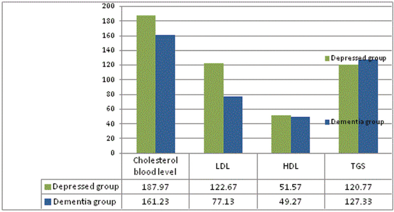 Figure 7 Comparison between the depressed group and the dementia group in levels of plasma lipids. <i>P</i> values are 0.042* for cholesterol level, less than 0.001* for low-density lipoprotein, 1.0 for high-density lipoprotein, and 1.0 for triglycerides.