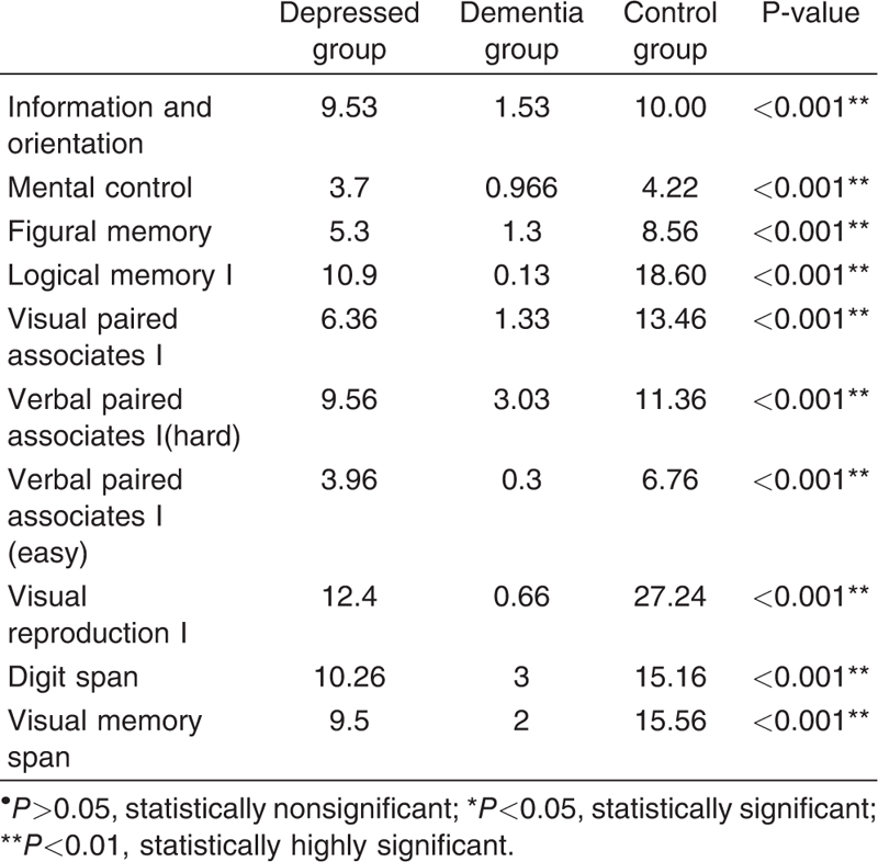 Table 3 Comparison between depressed, dementia, and control groups regarding WMS