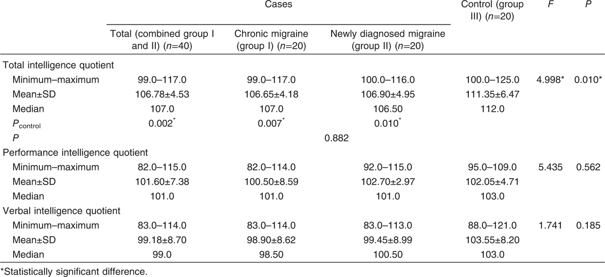 Table 1 Comparison between the three studied groups according to total, performance, and verbal intelligence quotient