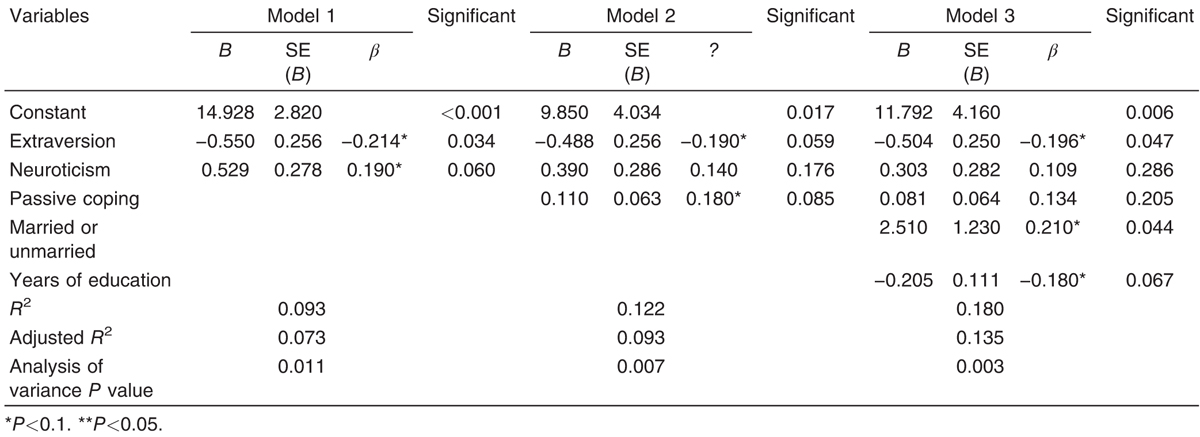 Table 8 Linear regression summary for variables predicting Hamilton Depression Rating Scale total scores