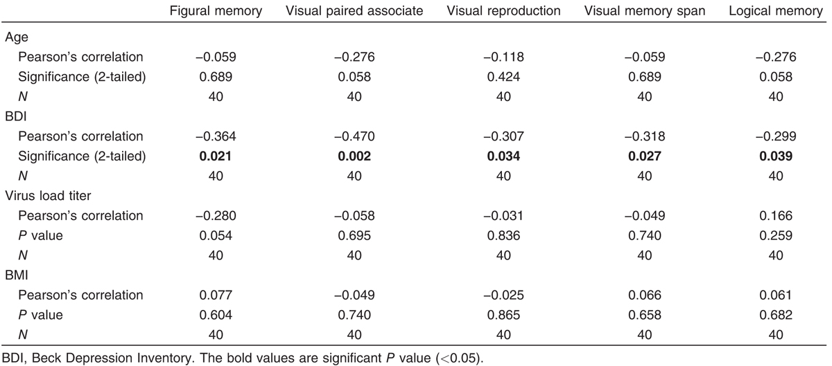 Table 11 Correlation between patient age, BMI, Beck Depression Inventory, and virus load titer on one hand and Wechsler Memory Scale on the other hand