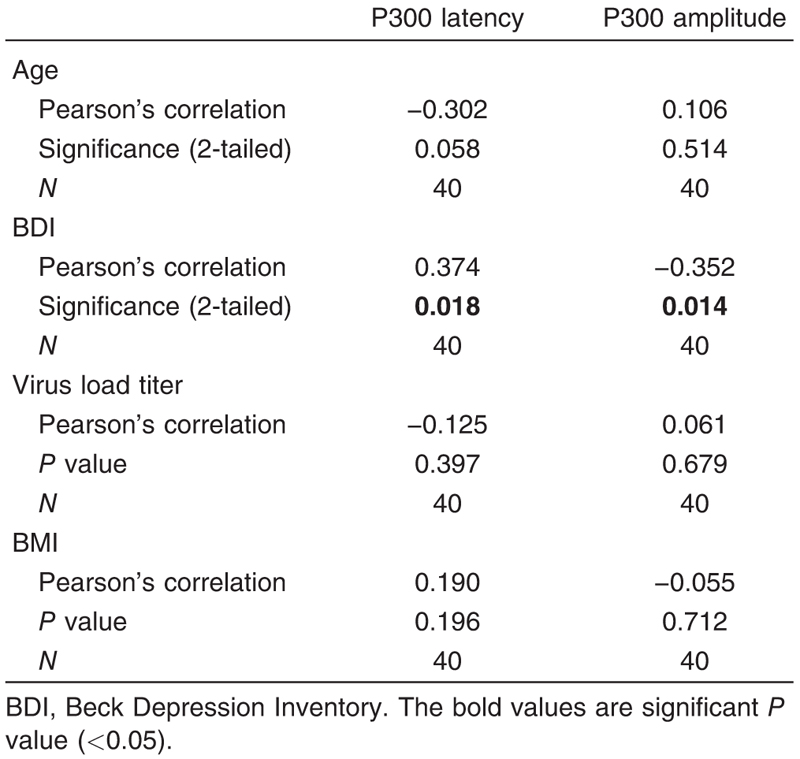 Table 13 Correlation between patient age, BMI, Beck Depression Inventory, and virus load titer on one hand and auditory P300-evoked potential on the other hand