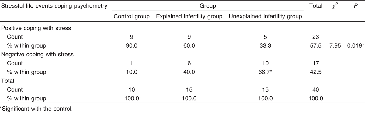 Table 5 Stressful life events coping psychometry among the control, explained infertility, and unexplained infertility groups
