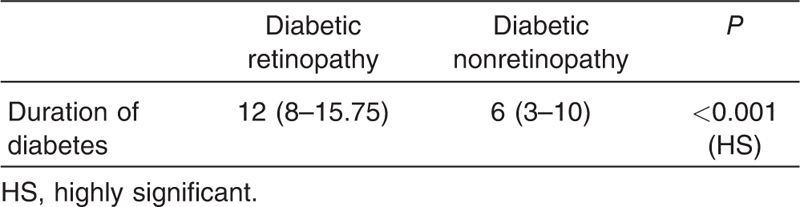 Table 2 Comparison between different groups regarding duration of diabetes