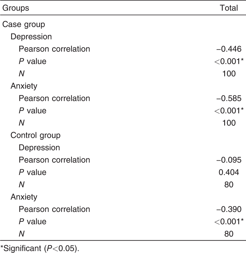 Table 6 Correlation between sexual dysfunction and both depressive, anxiety scores