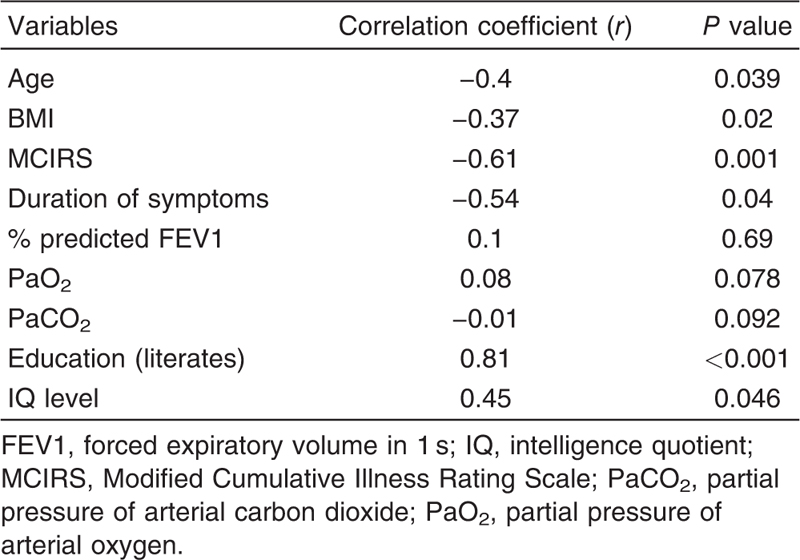 Table 3 Correlation between patients' demographics and Mini Mental State Examination score