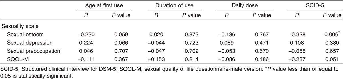 Table 7 Correlation between sexual life domains and tramadol use characteristics