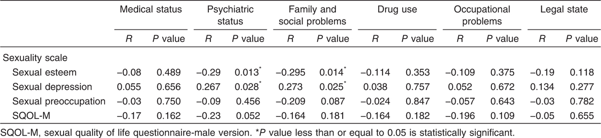 Table 8 Correlation between sexual life domains and addiction severity index
