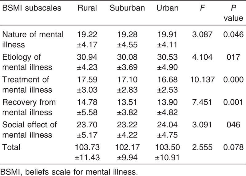 Table 4 Beliefs toward mental illness according to residence