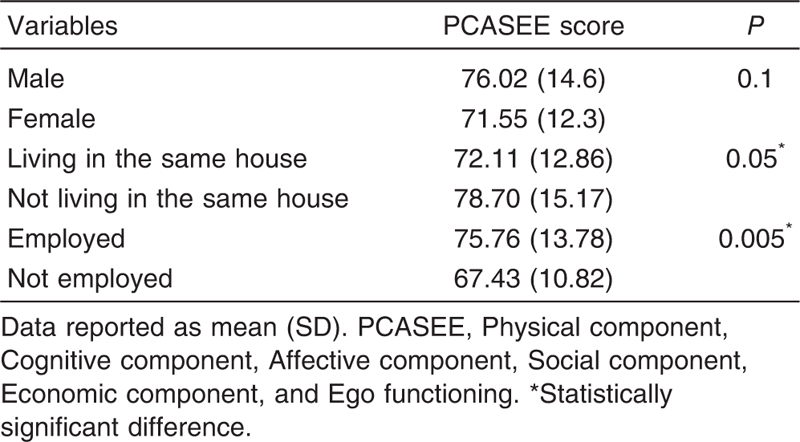 Table 6 Difference on PCASEE score regarding the caregivers' demographic data