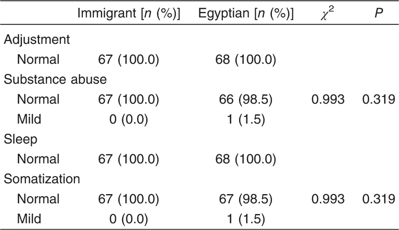 Table 4 Psychiatric disorders (adjustment, substance abuse, sleep problems, and somatization) among immigrant and Egyptian students