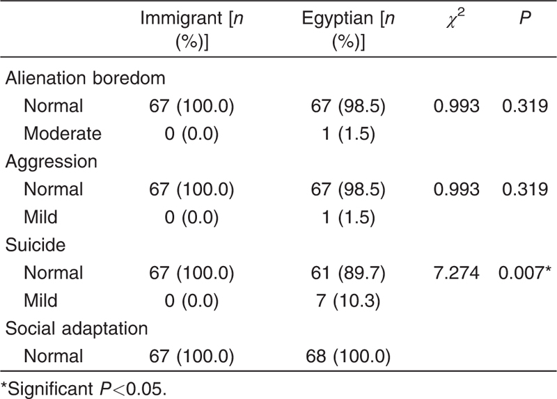 Table 6 Psychosocial problems among immigrant and Egyptian students