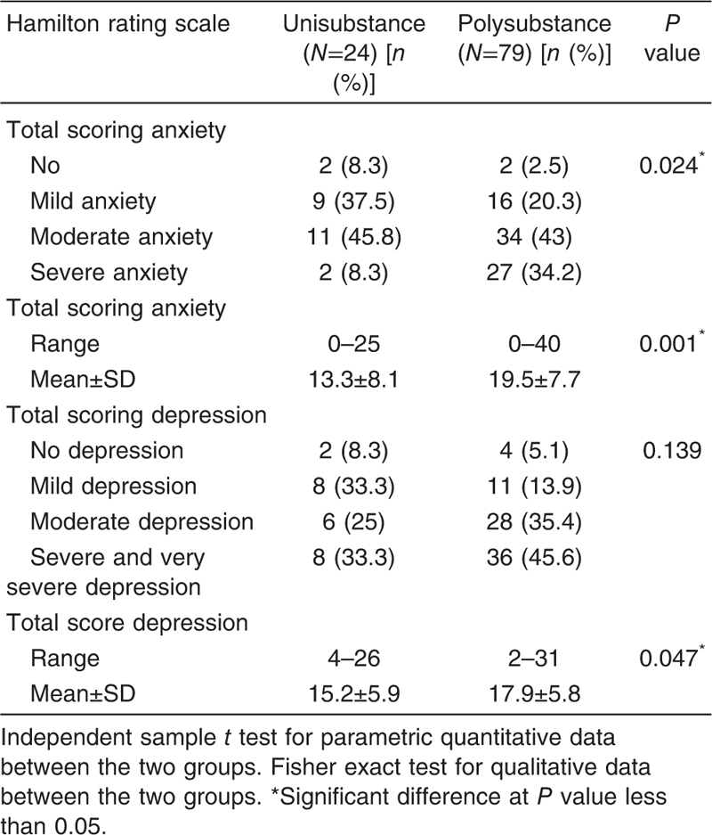 Table 6 Comparison between unisubstance and polysubstance use patients regarding the severity of associated anxiety and depressive disorders